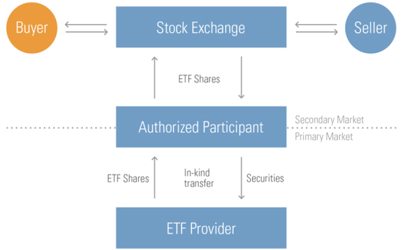 ETF structure