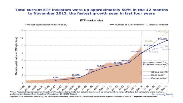 November 2013 ETF Report - Media Release-v3_Page_06