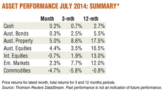 Asset_Performance_July_2014