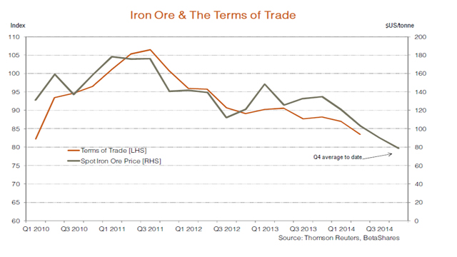 ironore