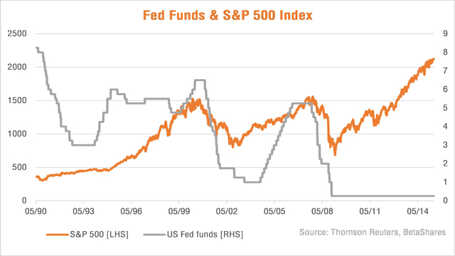 Fed_funds