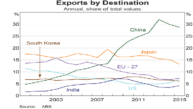 exports-by-destination