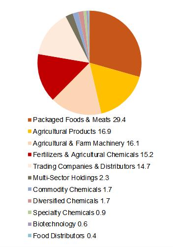 Food Sectors