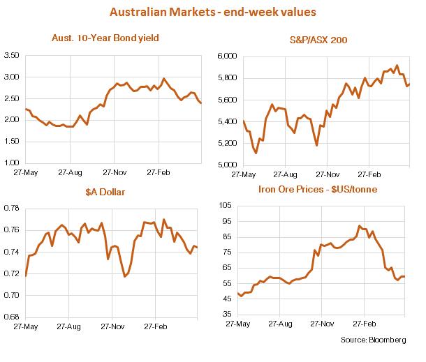 Australian market performance 29 May 2017