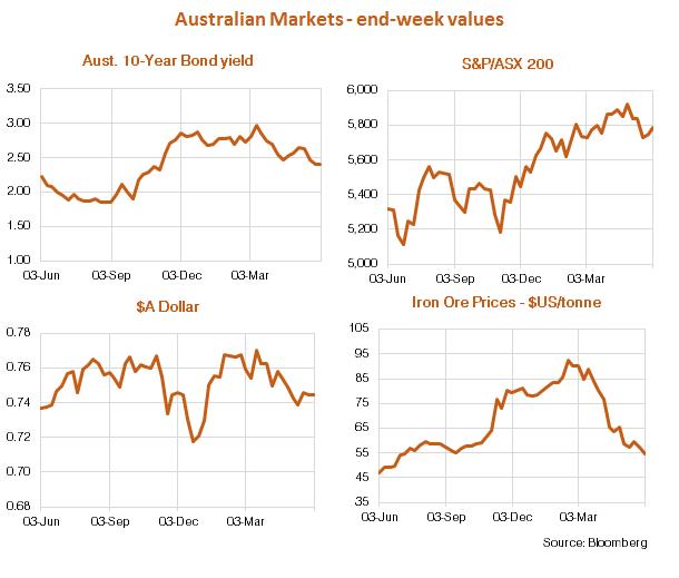 Australian Economic Market Graphs