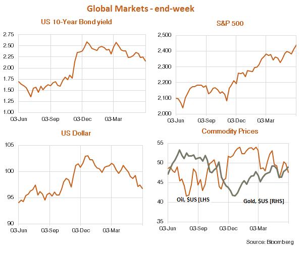 Global Economic Market Graphs