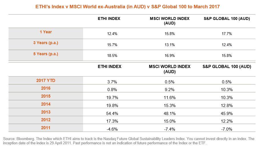 MSCI vs ETHI Index