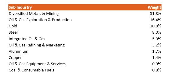 Sub industry