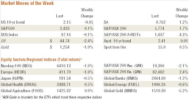 Bassanese Bites Market performance