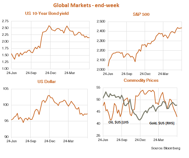 Global Markets charts for 26 June