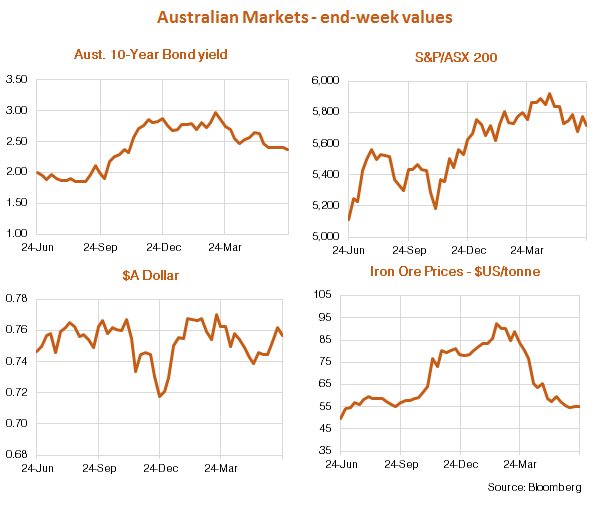 Australian Market Charts 26 June