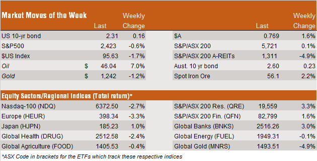 Market Moves for the Week