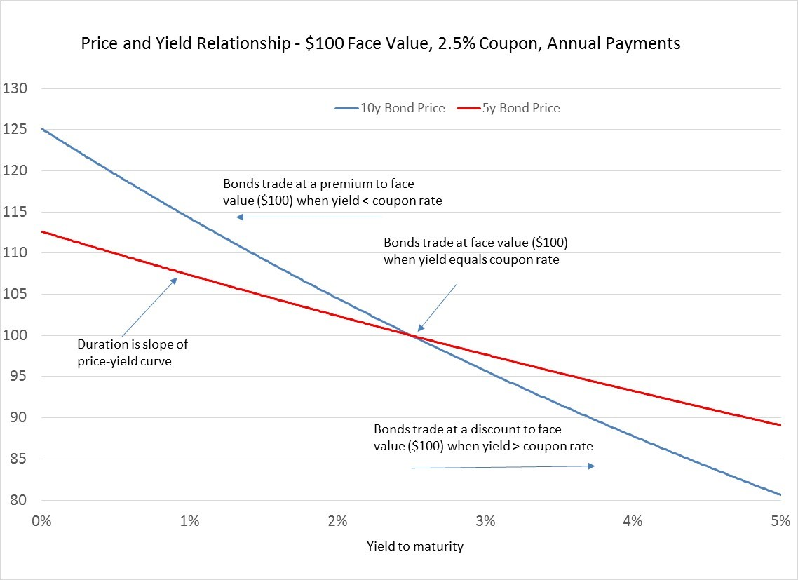 Price and Yield Relationship