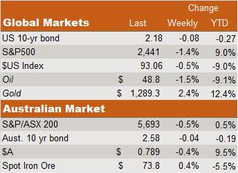 global Australian markets chart