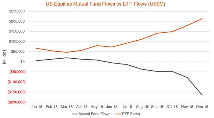 us equities mutal fund flows