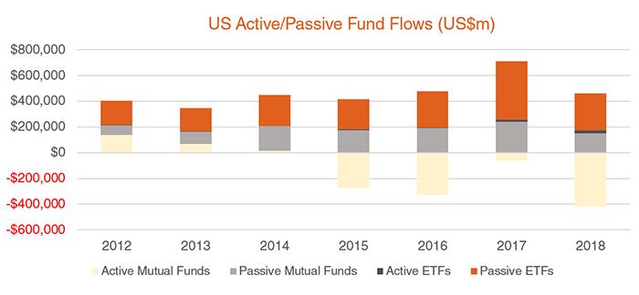us passive active flows