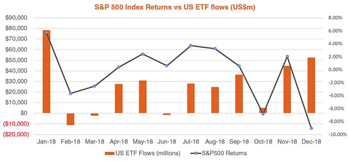 s&p 500 index returns vs us etf flows