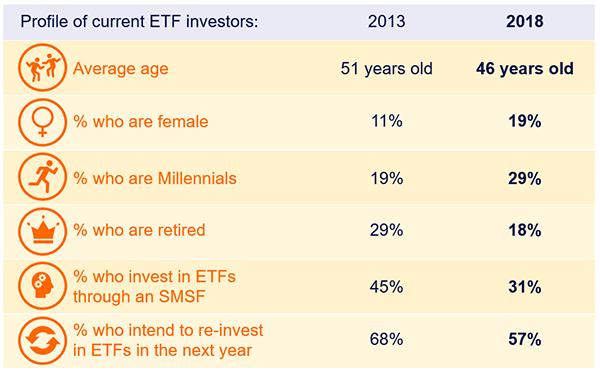 profile of etf investors