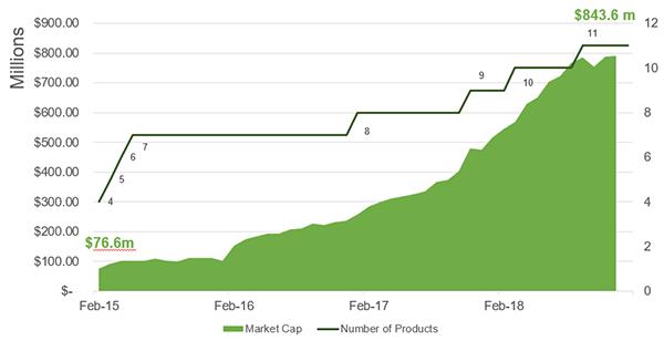 esg interest among etf investors 2019