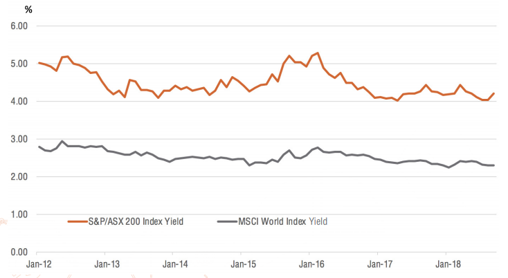12mth aggregate divident yields
