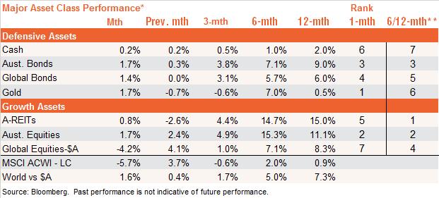 market trends: key major asset class performance