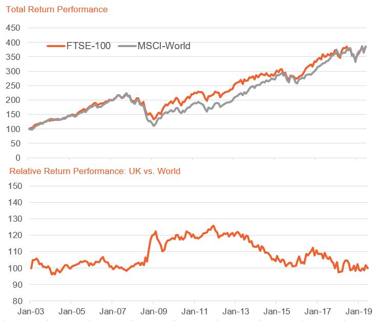 return performance