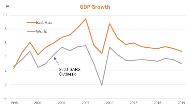 SARS outbreak: GDP growth