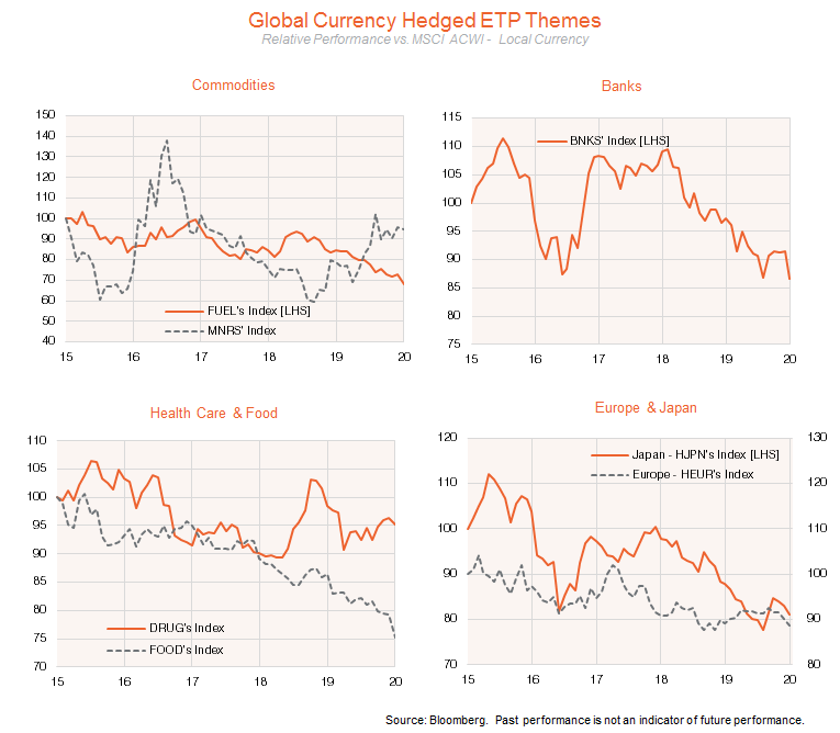 Global currency hedged ETP themes