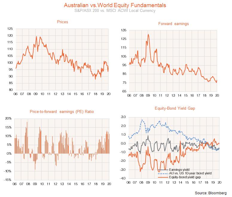 Australian vs world equity fundamentals