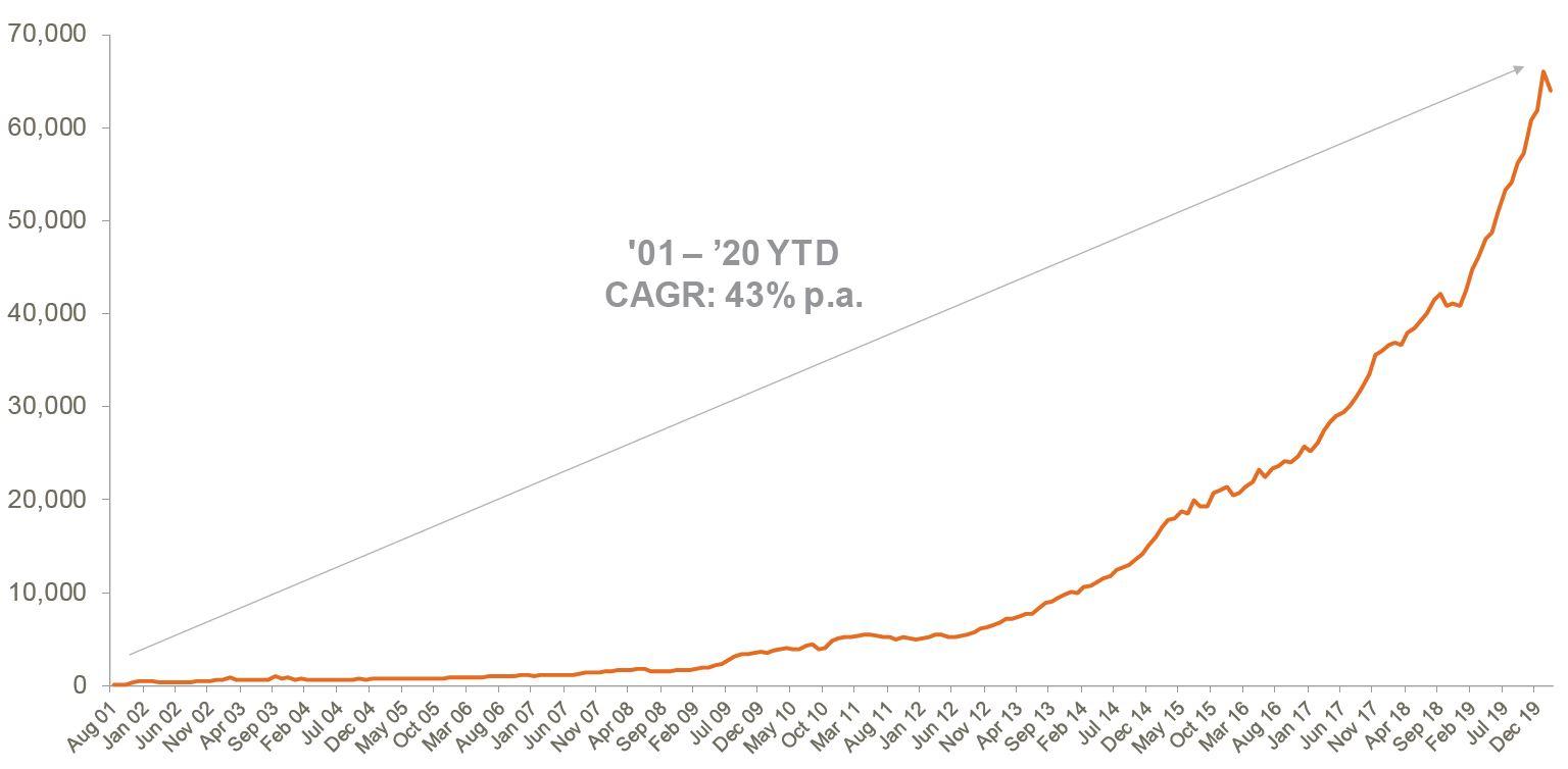 Australian ETP Market Cap: July 2001 - February 2020