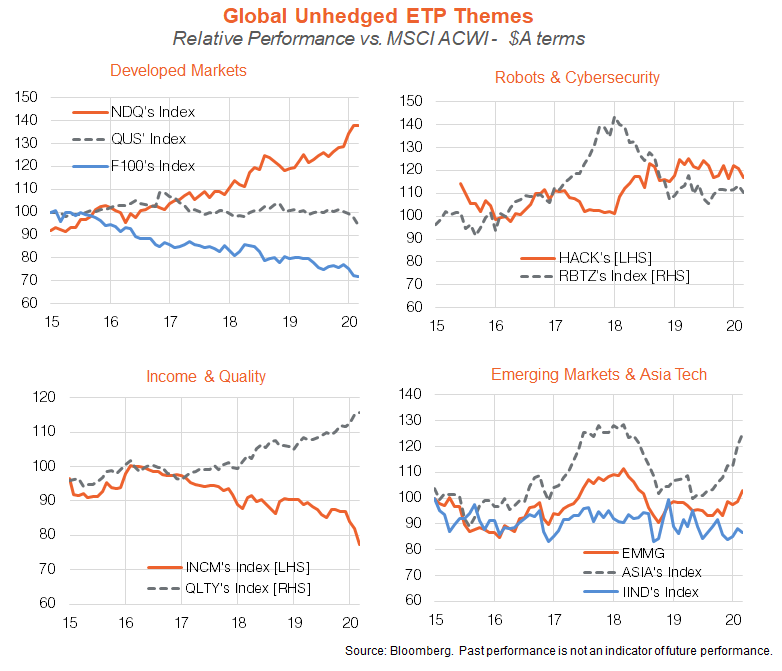 global unhedged ETP themes