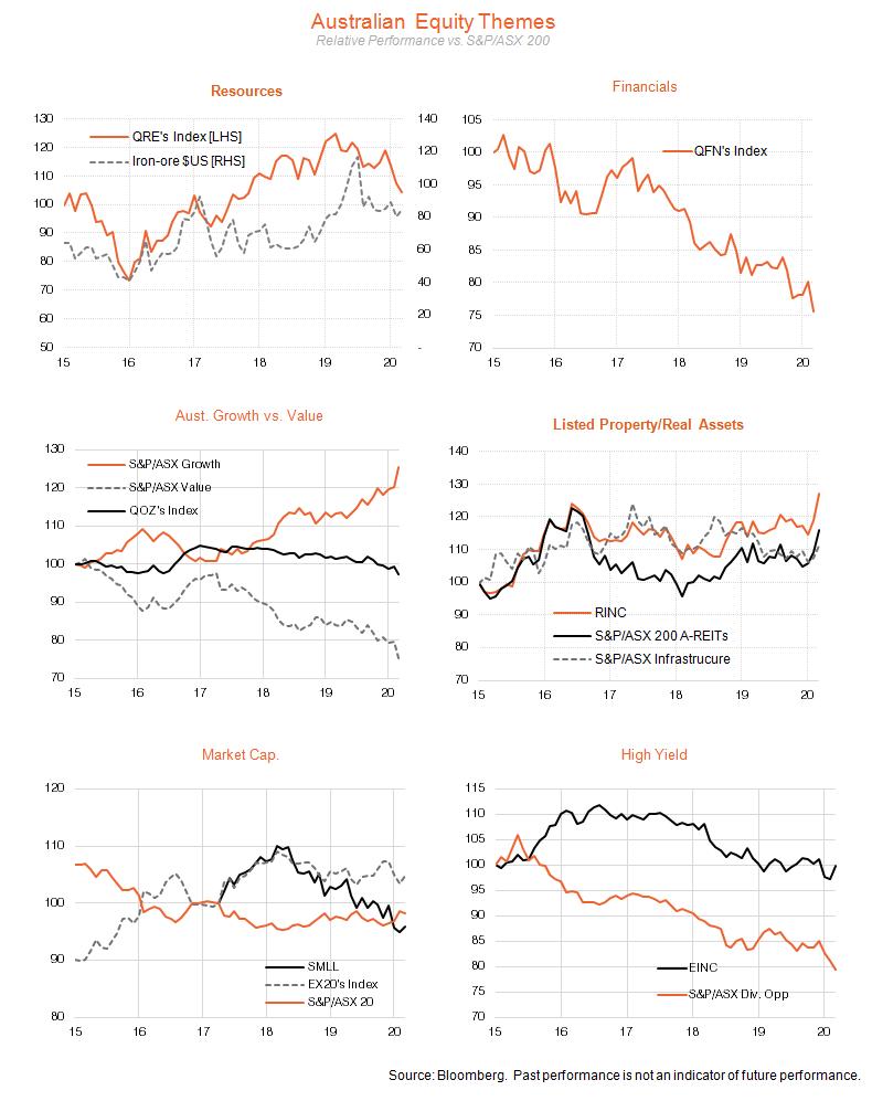 Australian Equity Themes