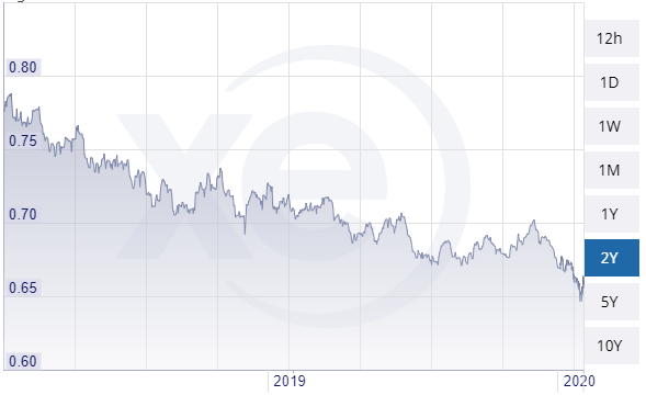 AUD vs. USD: 5 March 2018 to 4 March 2020