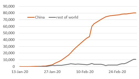 coronavirus - China v world