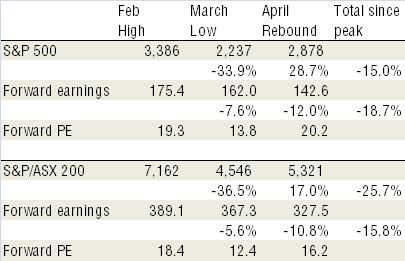 Market & Earnings Performance since Peak