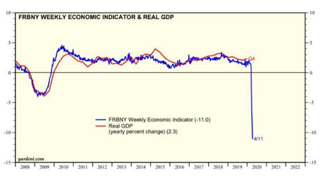 Federal Reserve Bank NY GDP resized
