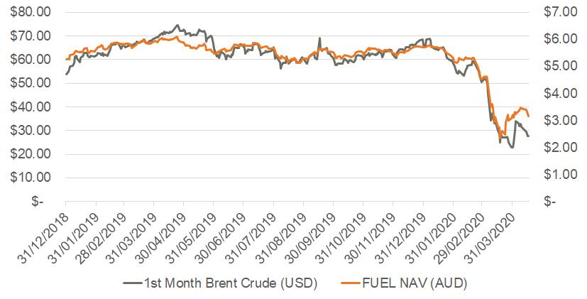 FUEL v Brent crude oil