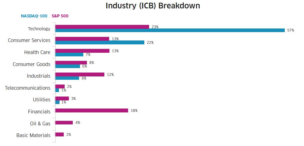 Nasdaq Industry breakdown