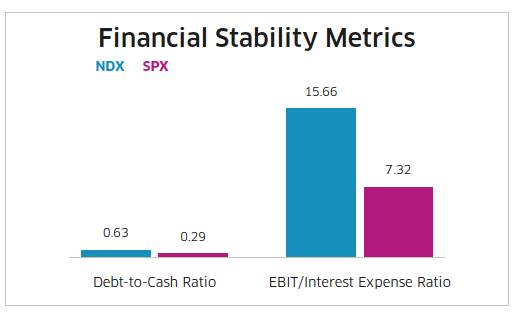 Financial stability metrics