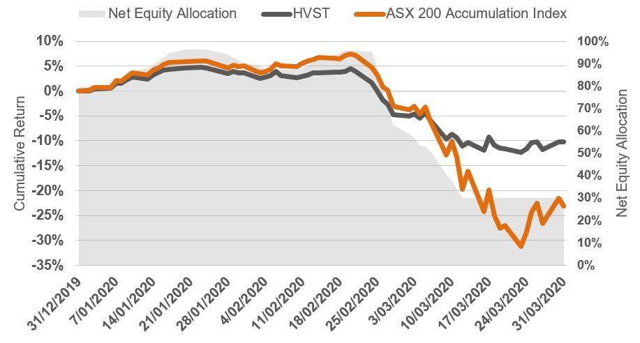 net equity v hvst v asx 200 accumulation index