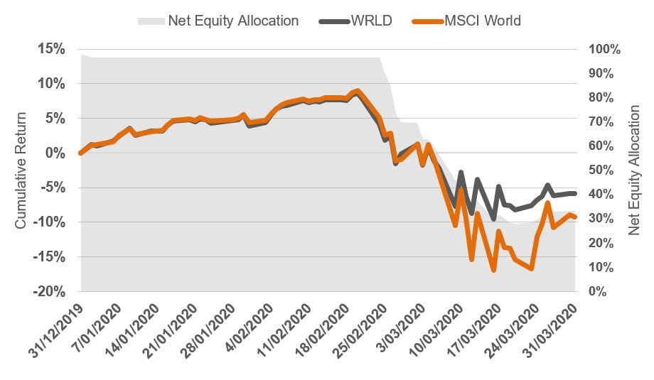 (Chart 2) MSCI World Index (AUD) v Betashares Managed Risk Global Share Fund (WRLD), 31 Dec 2019 – 31 March 2020 (Indexed to 100)
