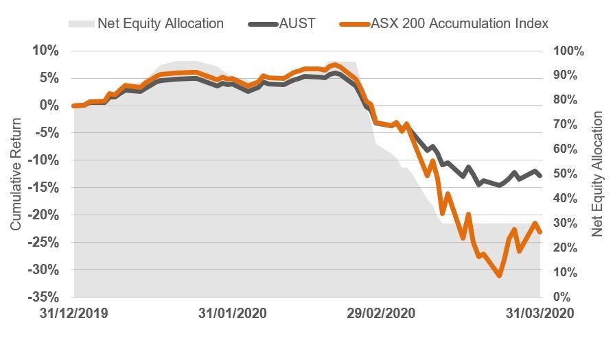 asx 200 accumulation v AUST