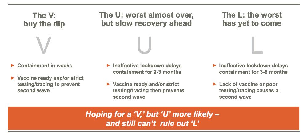 VUL recession scenarios