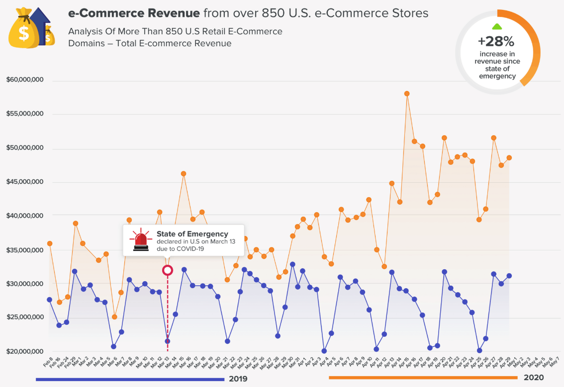 U.S. Retail eCommerce Revenue