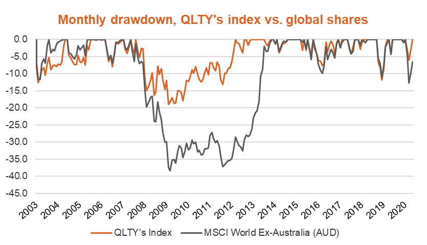 QLTY monthly drawdown