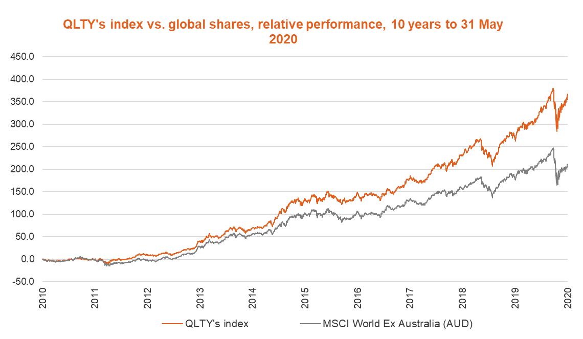 QLTY Index vs MSCI World