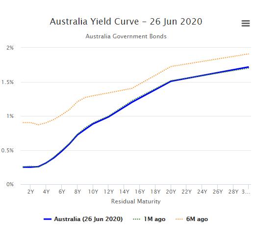 Australian yield curve - 226 June 2020