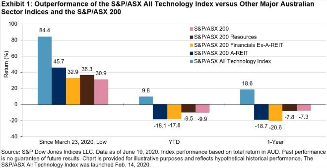 Outperformance of S&P/ASX All technology index vs other major Aus Sector Indices and the S&P/ASX 200