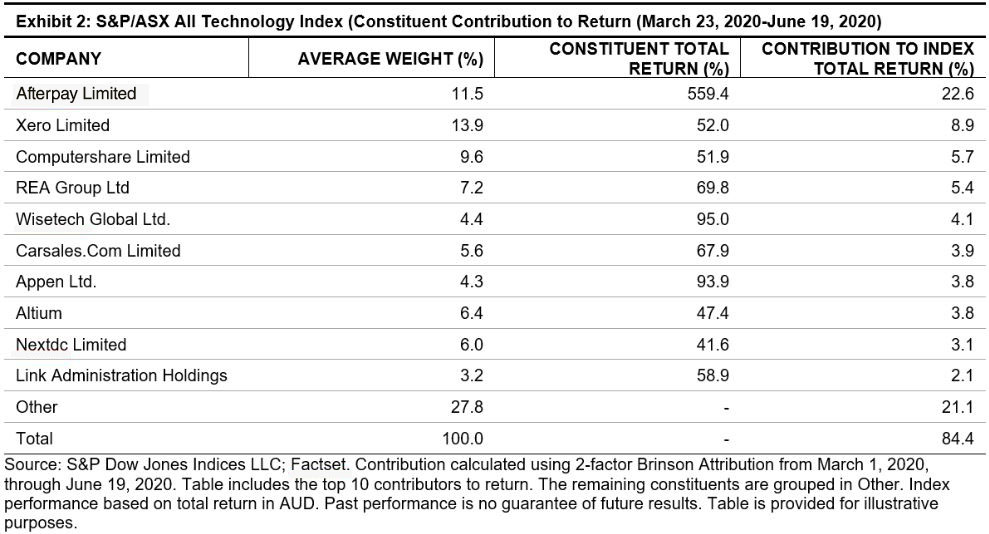 S&P/ASX All Technology Index (Constituent contribution to return)