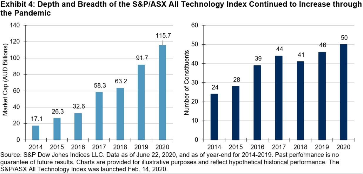 Depth and breadth of the S&P/ASX All Technology Index continued to increase through the pademic